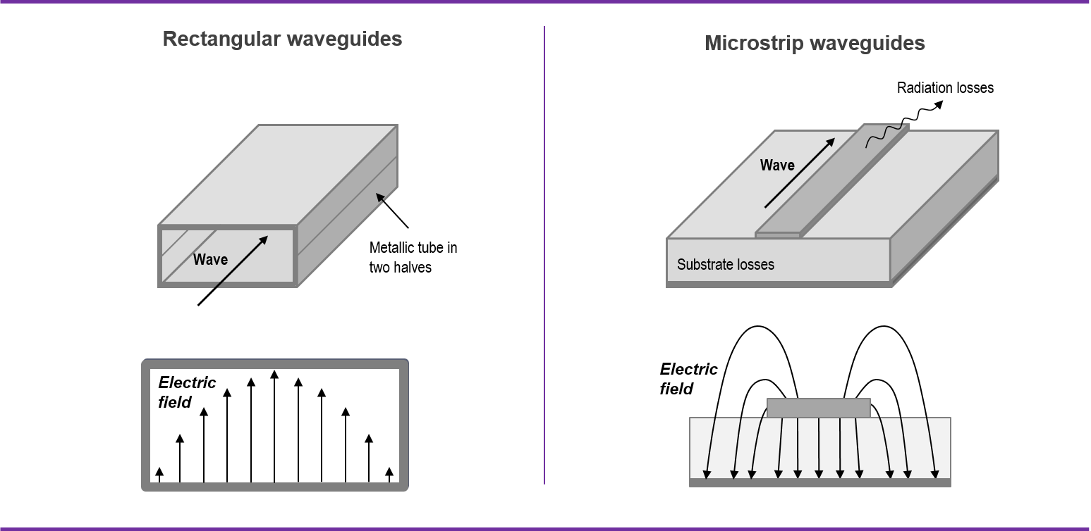 20170209_Gapwaves_What is a waveguide_Image_Recatangular and Microstrip waveguides.jpg.png