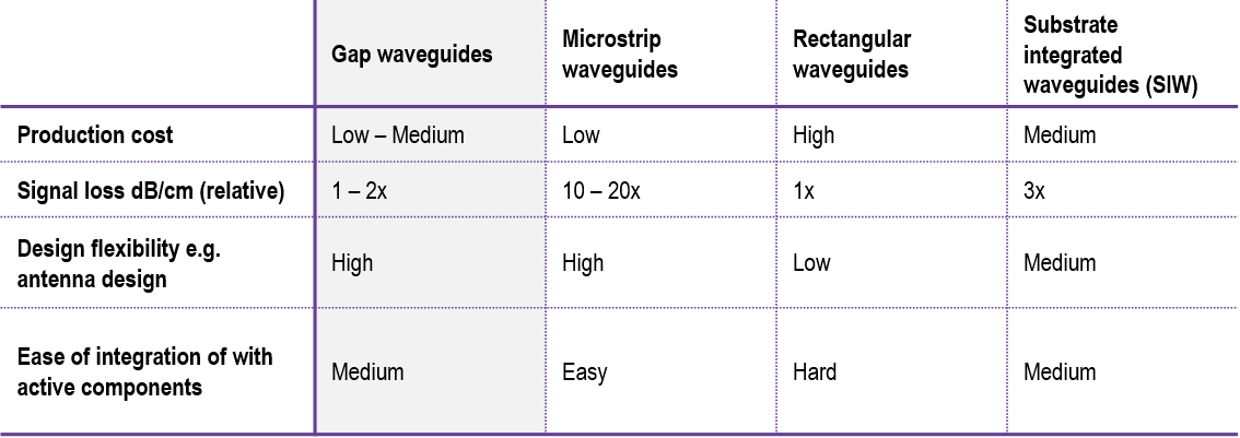 20170227_Gapwaves_What is a Gap waveguide_Image_Comparison of Gap waveguides and three alternative technologies.jpg.png